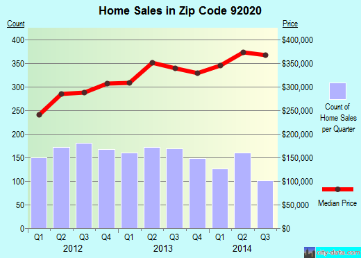 Zip code 92020 (El Cajon, California) real estate house value trends