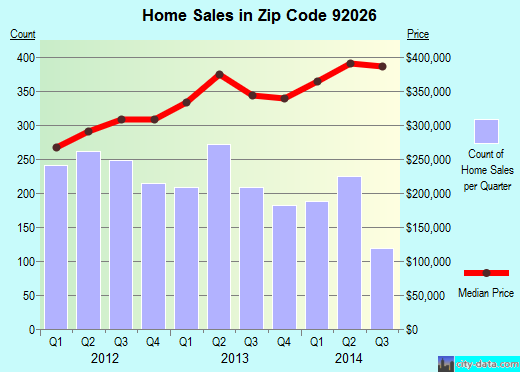 Zip code 92026 (Escondido, California) real estate house value trends