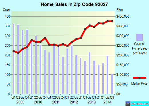 Zip code 92027 (Escondido, California) real estate house value trends