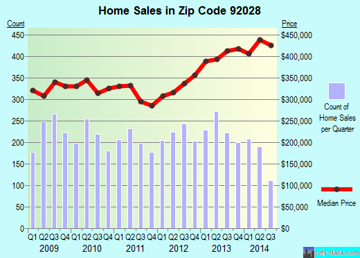 Zip code 92028 (Fallbrook, California) real estate house value trends