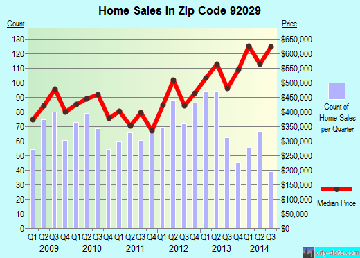 Zip code 92029 (Escondido, California) real estate house value trends
