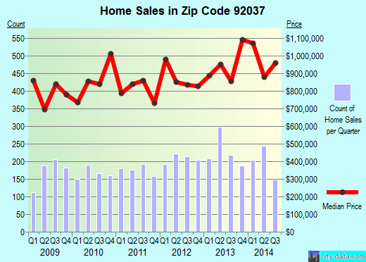 Zip code 92037 (San Diego, California) real estate house value trends