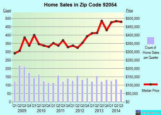 Zip code 92054 (Oceanside, California) real estate house value trends