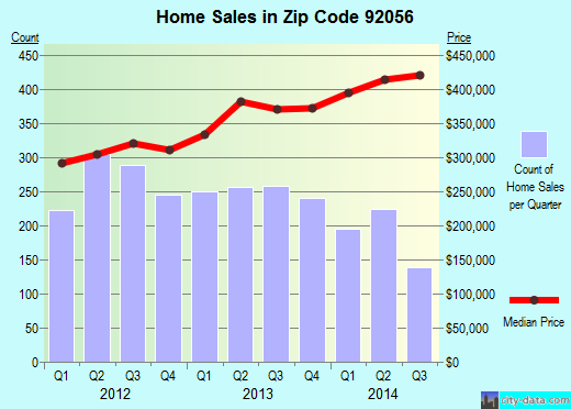 Zip code 92056 (Oceanside, California) real estate house value trends