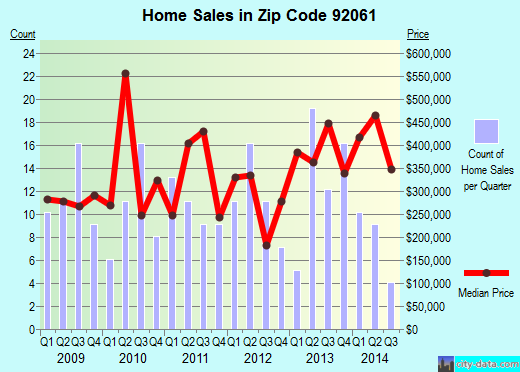 Zip code 92061 (, California) real estate house value trends
