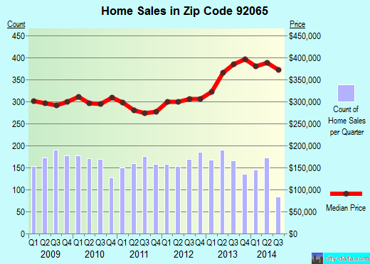 Zip code 92065 (Ramona, California) real estate house value trends