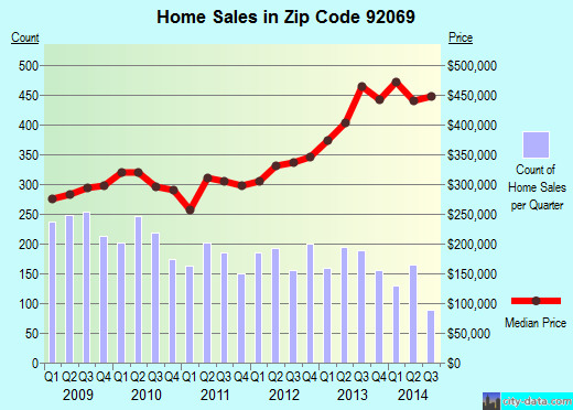 Zip code 92069 (SAN MARCOS, California) real estate house value trends