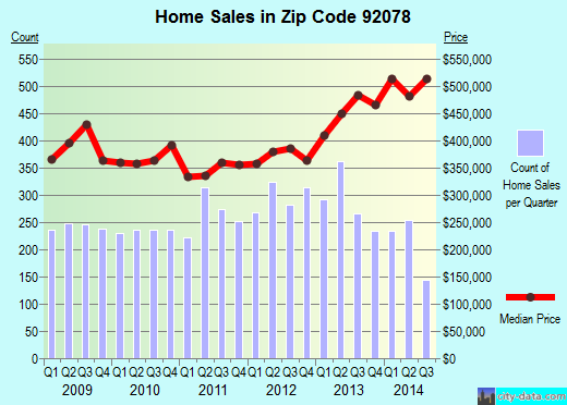 Zip code 92078 (San Marcos, California) real estate house value trends