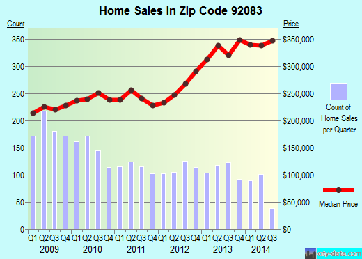 Zip code 92083 (Vista, California) real estate house value trends