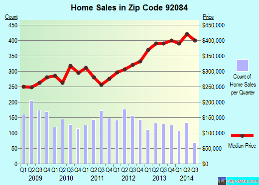 Zip code 92084 (Vista, California) real estate house value trends