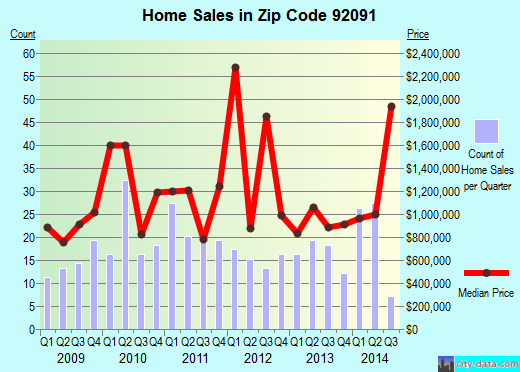 Zip code 92091 (Fairbanks Ranch, California) real estate house value trends