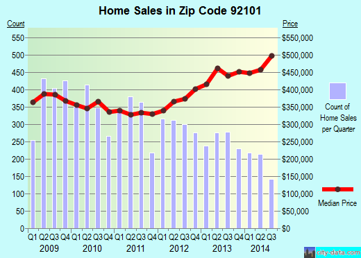 Zip code 92101 (San Diego, California) real estate house value trends