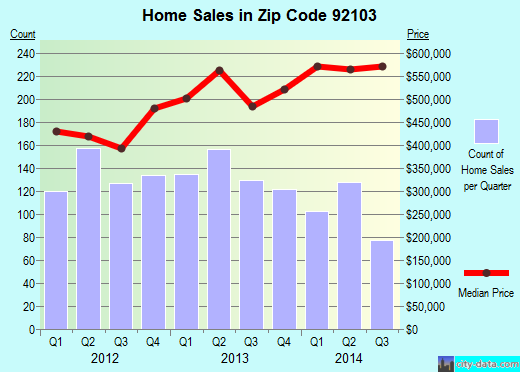 Zip code 92103 (San Diego, California) real estate house value trends