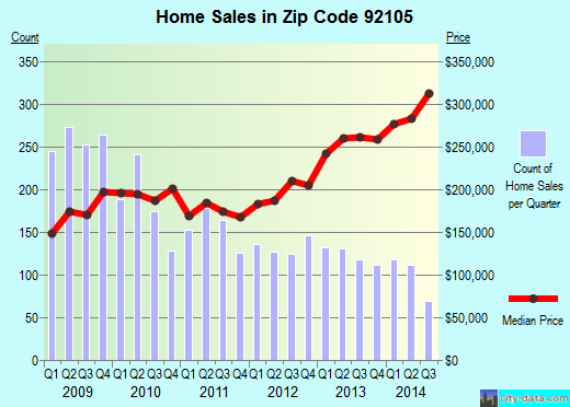 Zip code 92105 (SAN DIEGO, California) real estate house value trends