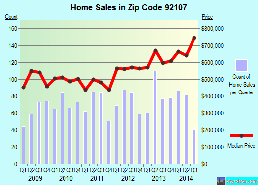 Zip code 92107 (San Diego, California) real estate house value trends