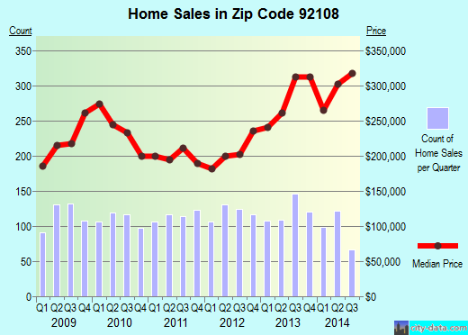 Zip code 92108 (SAN DIEGO, California) real estate house value trends