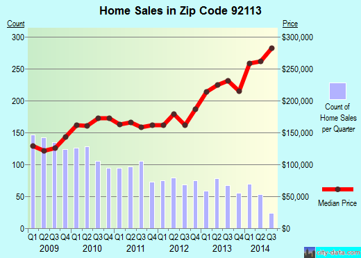 Zip code 92113 (San Diego, California) real estate house value trends