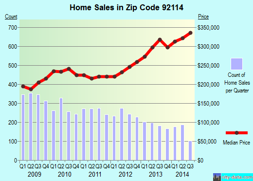 Zip code 92114 (SAN DIEGO, California) real estate house value trends