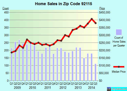Zip code 92115 (San Diego, California) real estate house value trends