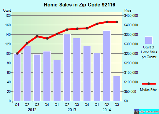 Zip code 92116 (San Diego, California) real estate house value trends