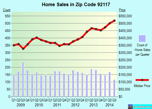 Zip code 92117 (San Diego, California) real estate house value trends