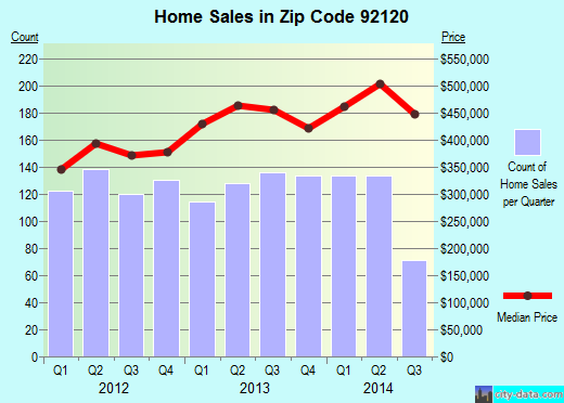 Zip code 92120 (San Diego, California) real estate house value trends