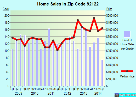 Zip code 92122 (San Diego, California) real estate house value trends
