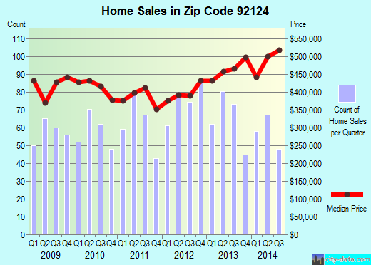 Zip code 92124 (San Diego, California) real estate house value trends