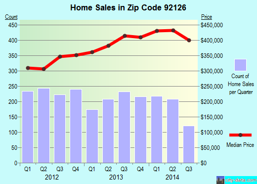 Zip code 92126 (San Diego, California) real estate house value trends