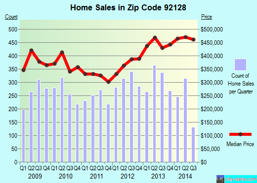 Zip code 92128 (San Diego, California) real estate house value trends