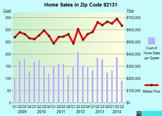 Zip code 92131 (San Diego, California) real estate house value trends