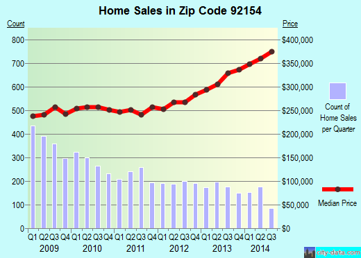 Zip code 92154 (San Diego, California) real estate house value trends