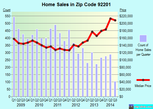 Zip code 92201 (Indio, California) real estate house value trends