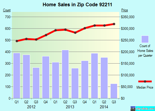 Zip code 92211 (Palm Desert, California) real estate house value trends