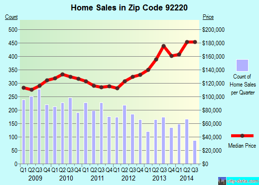 Zip code 92220 (Banning, California) real estate house value trends