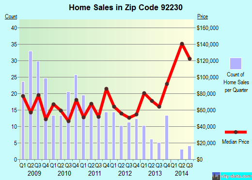 Zip code 92230 (CABAZON, California) real estate house value trends