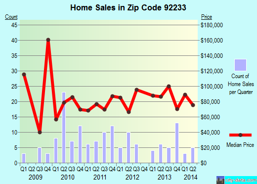 Zip code 92233 (Calipatria, California) real estate house value trends