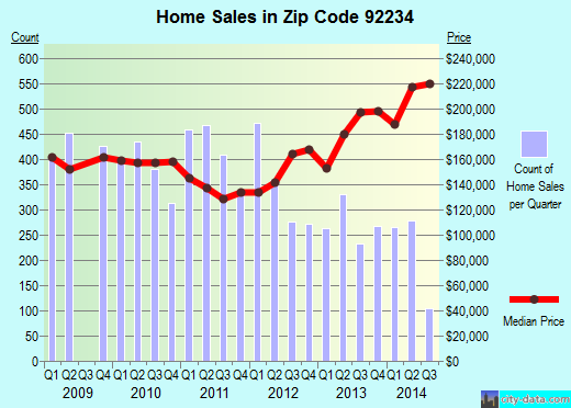Zip code 92234 (CATHEDRAL CITY, California) real estate house value trends