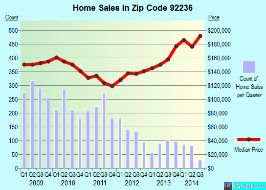 Zip code 92236 (Coachella, California) real estate house value trends