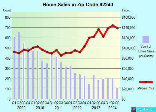 Zip code 92240 (Desert Hot Springs, California) real estate house value trends
