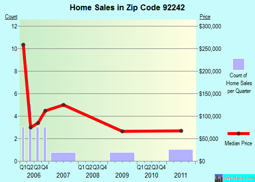 Zip code 92242 (Big River, California) real estate house value trends