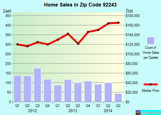 Zip code 92243 (El Centro, California) real estate house value trends