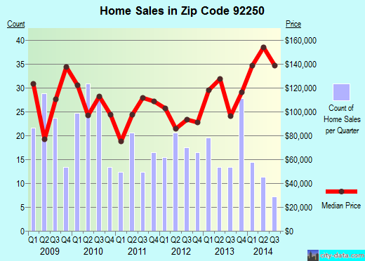 Zip code 92250 (Holtville, California) real estate house value trends