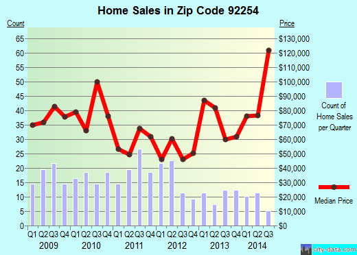 Zip code 92254 (MECCA, California) real estate house value trends
