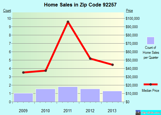Zip code 92257 (Bombay Beach, California) real estate house value trends