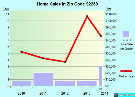 Zip code 92258 (Palm Springs, California) real estate house value trends