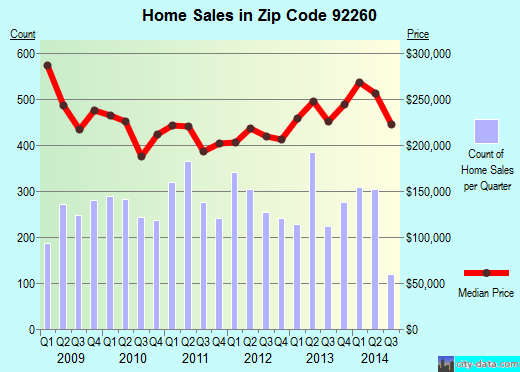 Zip code 92260 (Palm Desert, California) real estate house value trends