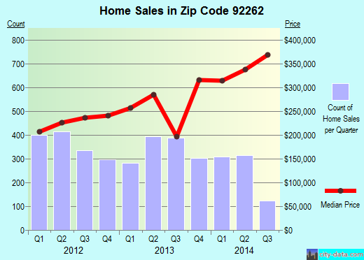 Zip code 92262 (Palm Springs, California) real estate house value trends