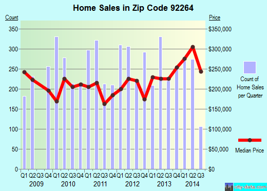 Zip code 92264 (Palm Springs, California) real estate house value trends