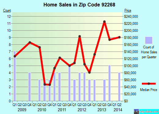 Zip code 92268 (, California) real estate house value trends